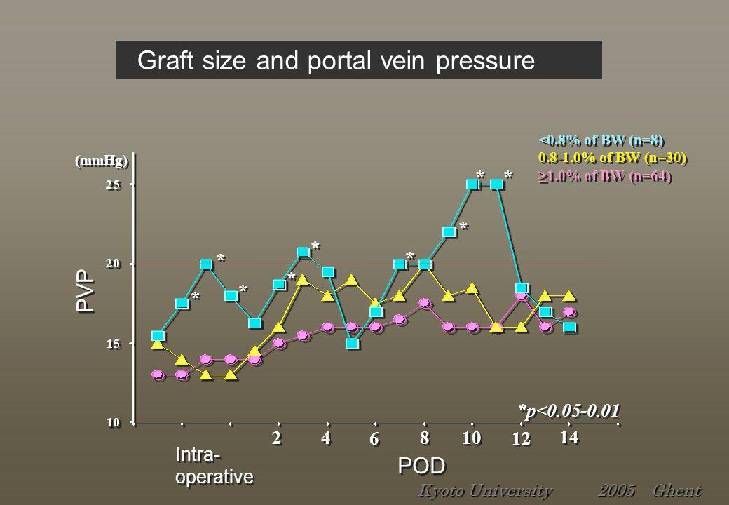 PVP (mmHg) <0.8% of BW (n=8) 0.8-1.0% of BW (n=30) ≥1.0% of BW (n=64) <0.8% of BW (n=8) 0.8-1.0% of BW (n=30) ≥1.0% of BW (n=64) POD * * * * * * * * *