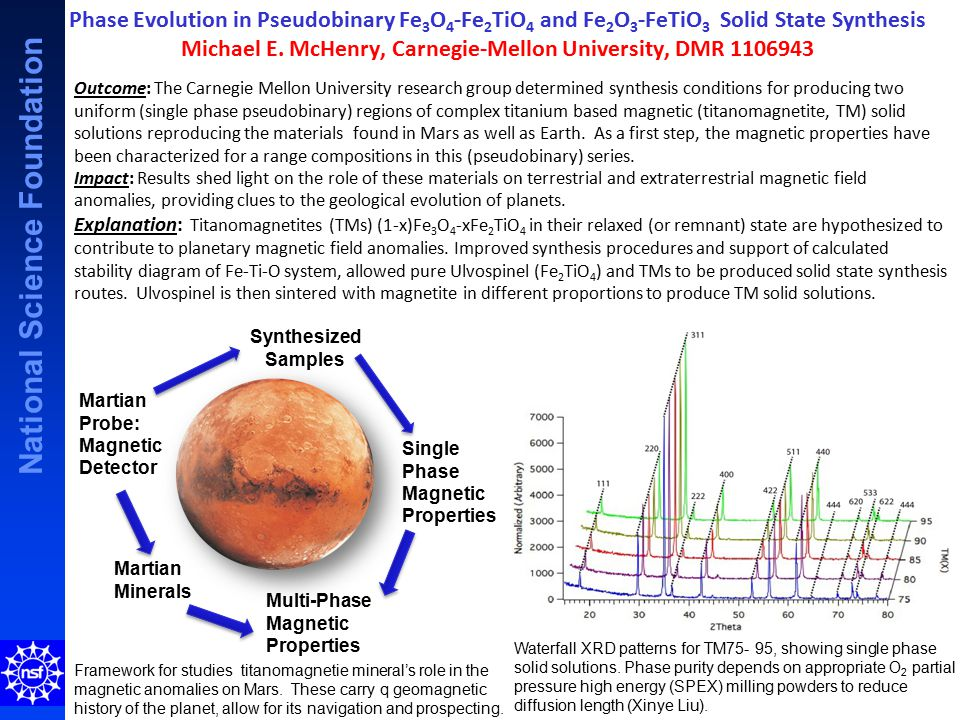 National Science Foundation Phase Evolution in Pseudobinary Fe 3 O 4 -Fe 2 TiO 4 and Fe 2 O 3 -FeTiO 3 Solid State Synthesis Michael E. McHenry, Carne