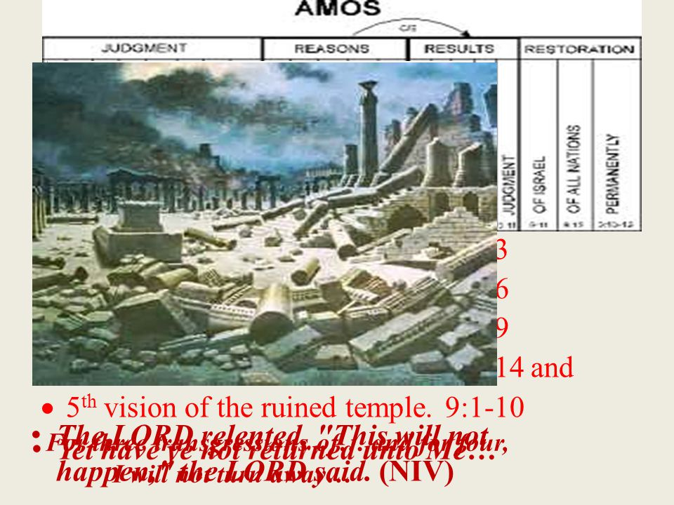  The Prophecy of Amos concludes with five Particular visions of judgment  These Primary visions centre on Amos' three Personal experiences in which…  Amos struggles with God and man.ch.