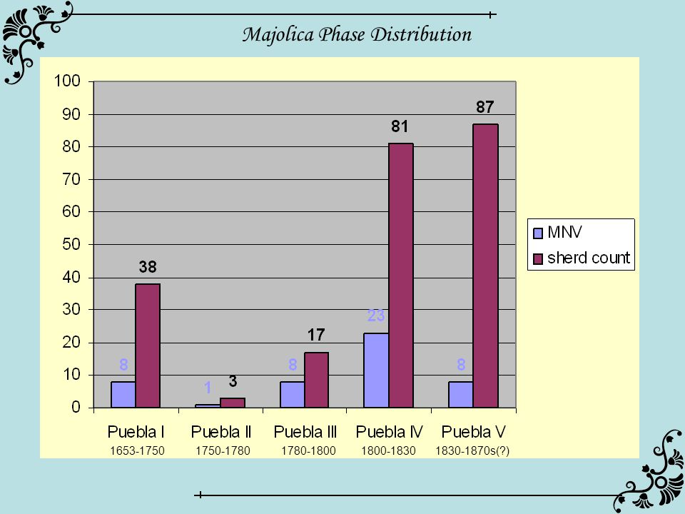 Majolica Phase Distribution 1653-17501750-17801780-18001800-18301830-1870s( )