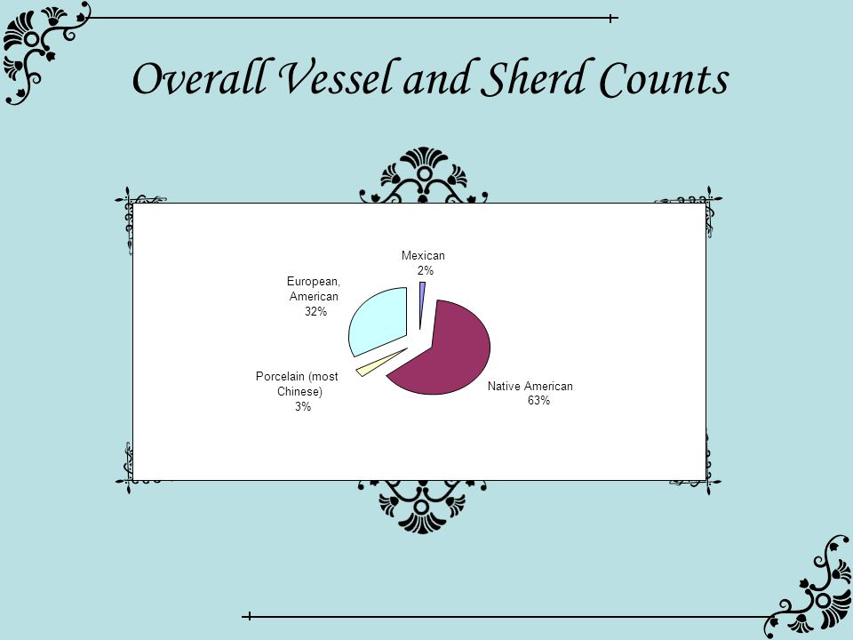 Overall Vessel and Sherd Counts TypeMNVsherd # Mexican Lead Glaze26261 Bruñido Ware49 Majolica57393 Spanish Olive Jars29 total89672 Mexican 2% Native American 63% Porcelain (most Chinese) 3% European, American 32%