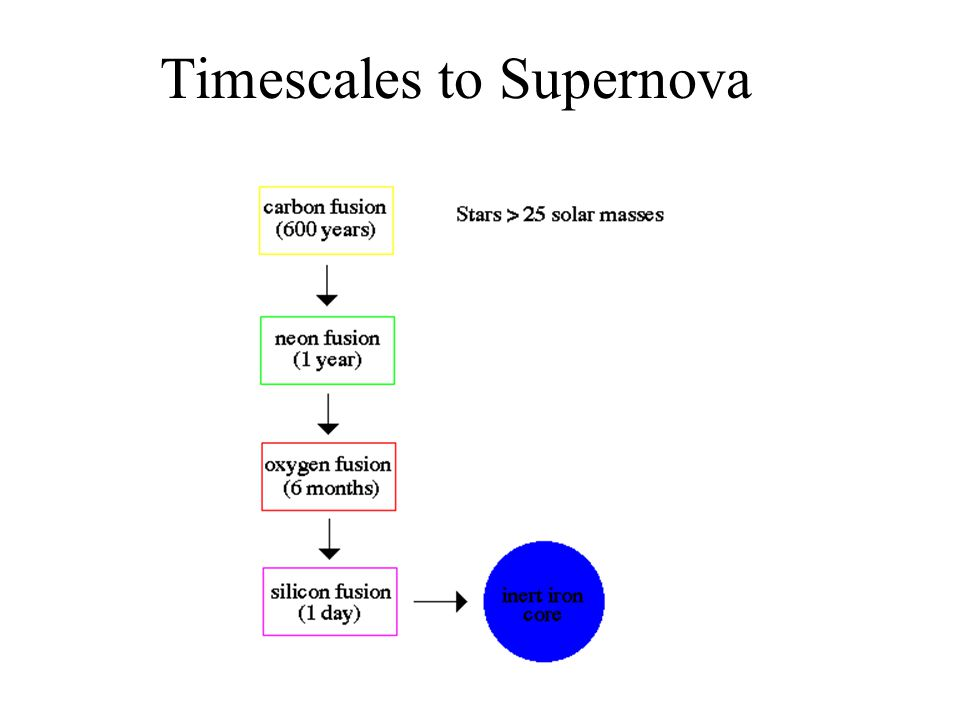 Timescales to Supernova