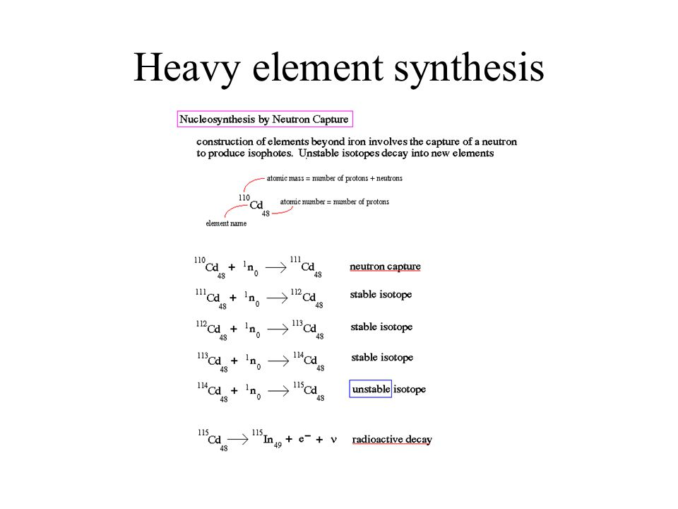 Heavy element synthesis