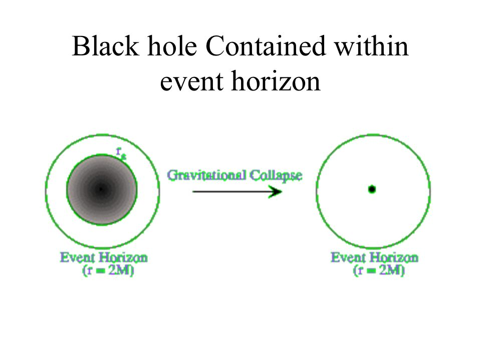 Black hole Contained within event horizon