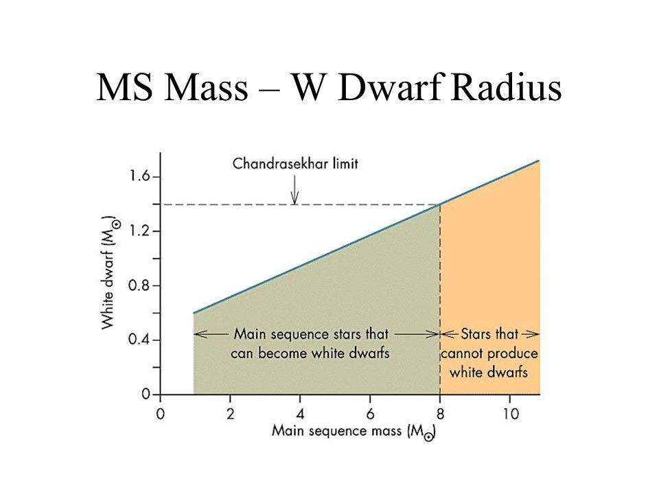 MS Mass – W Dwarf Radius