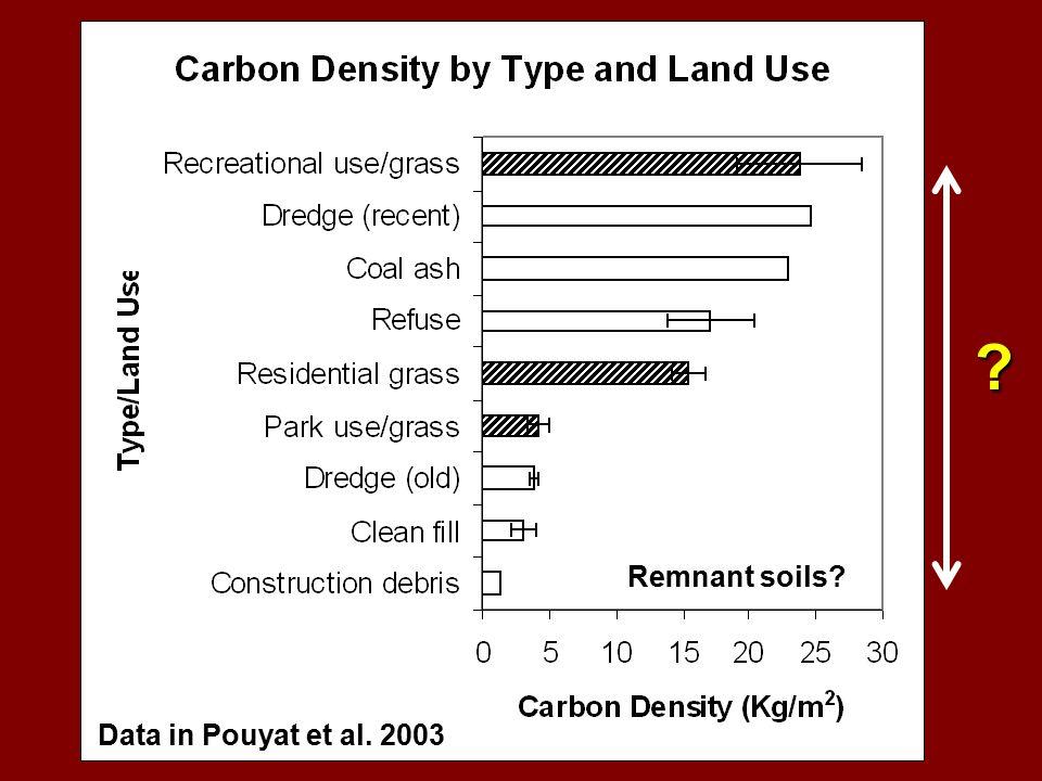 p Data in Pouyat et al. 2003 Remnant soils