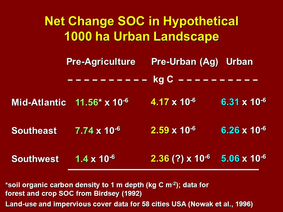 Mid-AtlanticSoutheastSouthwest Pre-AgriculturePre-Urban (Ag) Urban 11.56* x 10 -6 7.74 x 10 -6 1.4 x 10 -6 4.17 x 10 -6 2.59 x 10 -6 2.36 ( ) x 10 -6 6.31 x 10 -6 6.26 x 10 -6 5.06 x 10 -6 kg C *soil organic carbon density to 1 m depth (kg C m -2 ); data for forest and crop SOC from Birdsey (1992) Net Change SOC in Hypothetical 1000 ha Urban Landscape Land-use and impervious cover data for 58 cities USA (Nowak et al., 1996)