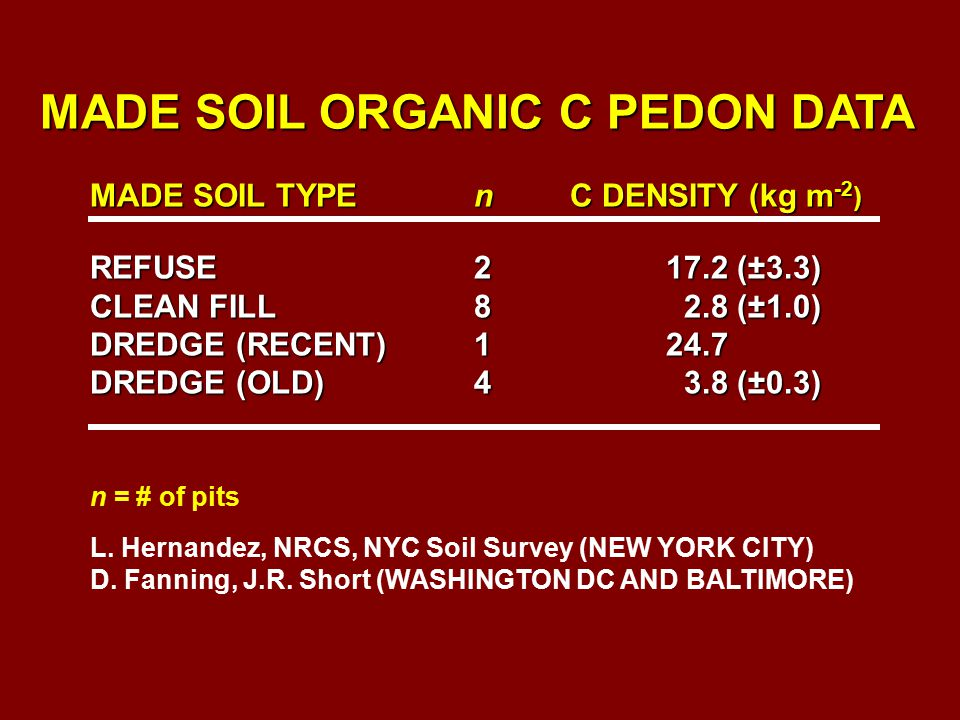 MADE SOIL ORGANIC C PEDON DATA REFUSE217.2 (±3.3) CLEAN FILL8 2.8 (±1.0) DREDGE (RECENT)124.7 DREDGE (OLD)4 3.8 (±0.3) C DENSITY (kg m -2 ) MADE SOIL TYPE n n = # of pits L.