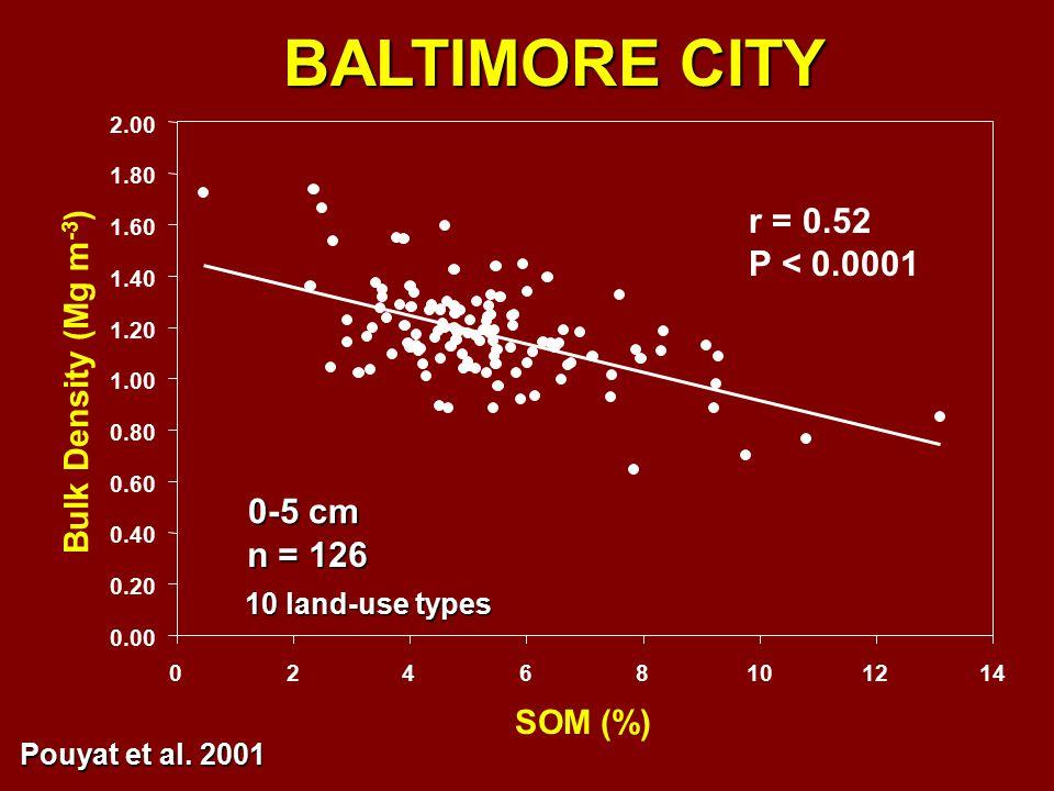 r = 0.52 P < 0.0001 BALTIMORE CITY 0.00 0.20 0.40 0.60 0.80 1.00 1.20 1.40 1.60 1.80 2.00 02468101214 SOM (%) Bulk Density (Mg m -3 ) 0-5 cm n = 126 10 land-use types Pouyat et al.