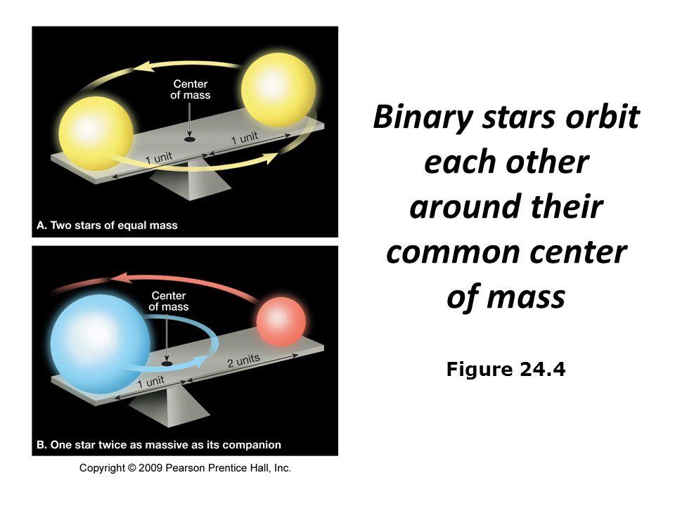 Binary stars orbit each other around their common center of mass Figure 24.4