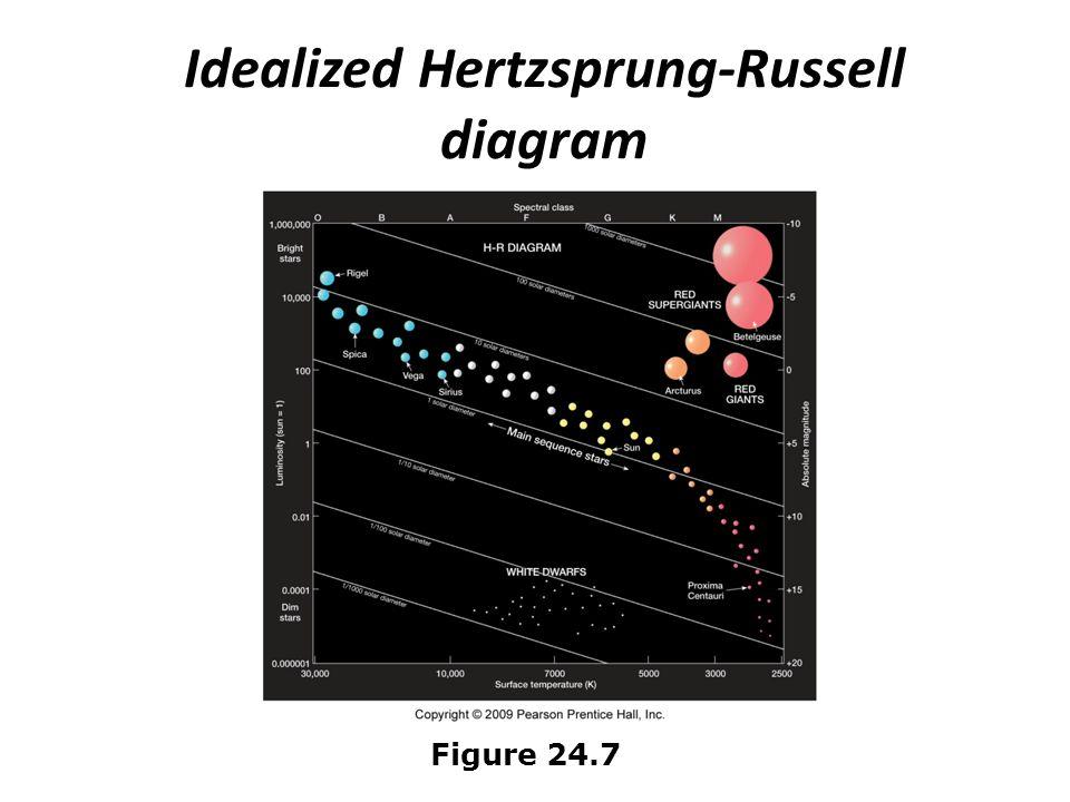 Idealized Hertzsprung-Russell diagram Figure 24.7