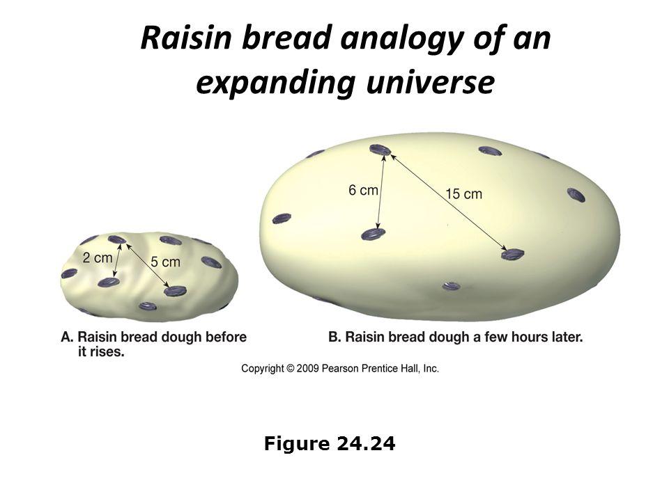 Raisin bread analogy of an expanding universe Figure 24.24
