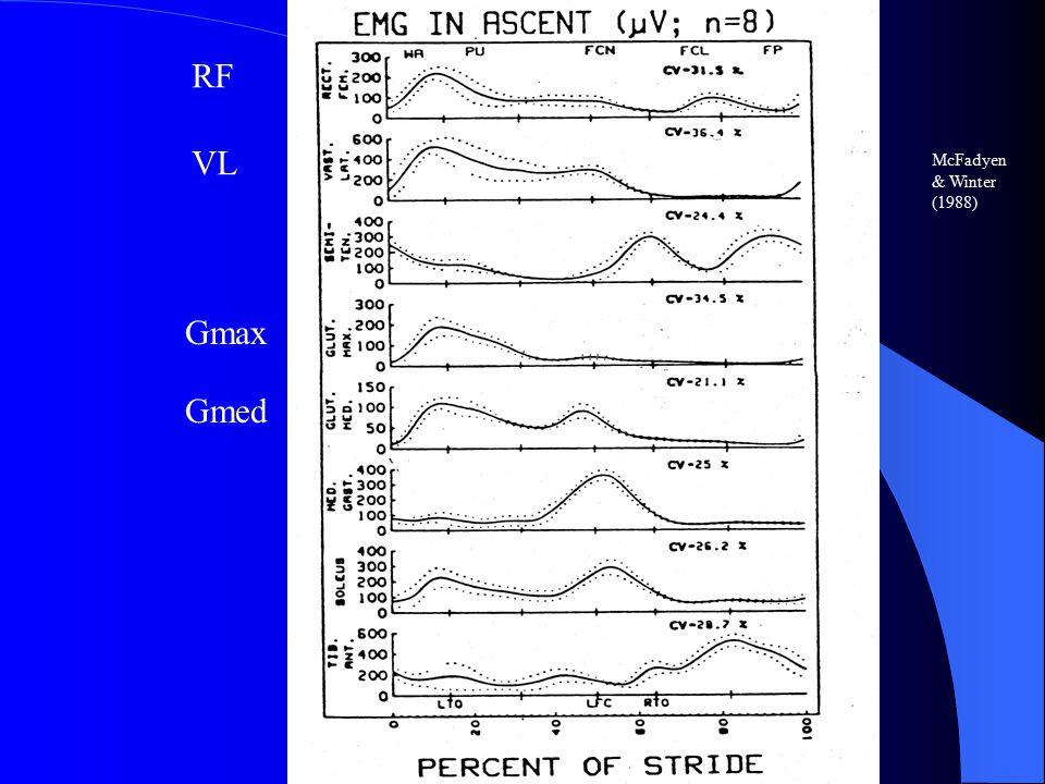 RF VL Gmax Gmed McFadyen & Winter (1988)