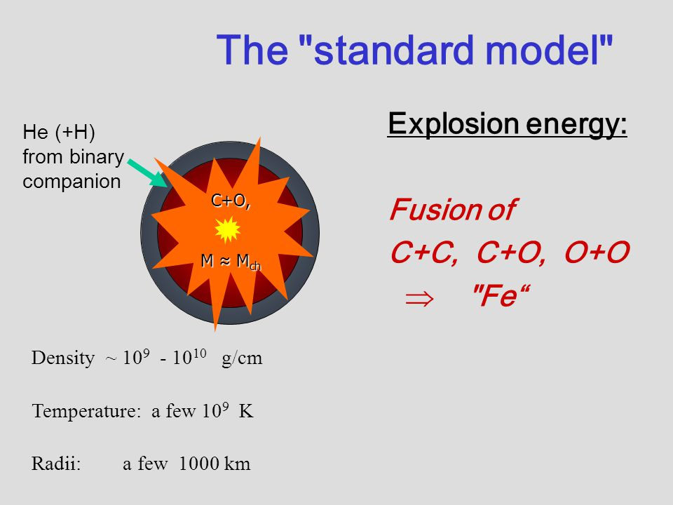 The standard model He (+H) from binary companion Explosion energy: Fusion of C+C, C+O, O+O  Fe Density ~ 10 9 - 10 10 g/cm Temperature: a few 10 9 K Radii: a few 1000 km C+O, M ≈ M ch