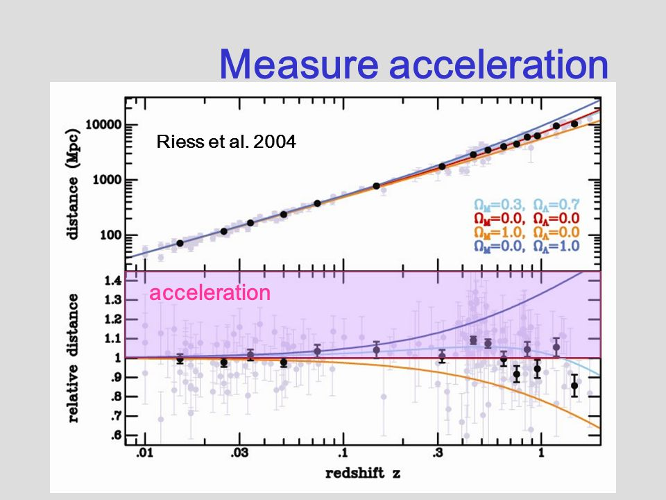 Riess et al. 2004 Measure acceleration acceleration
