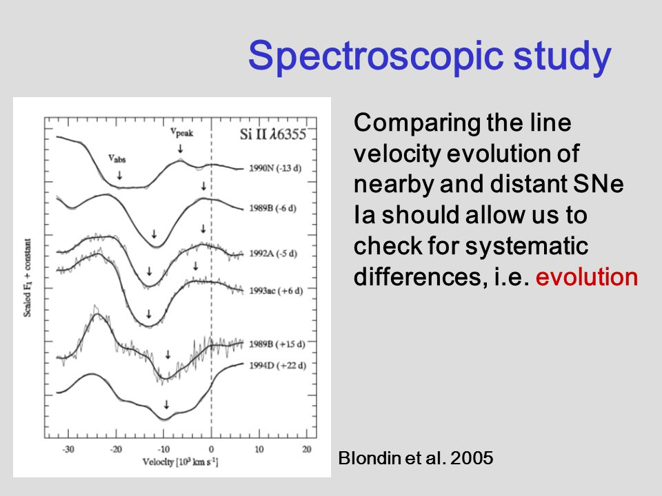Spectroscopic study Blondin et al. 2005 Comparing the line velocity evolution of nearby and distant SNe Ia should allow us to check for systematic dif