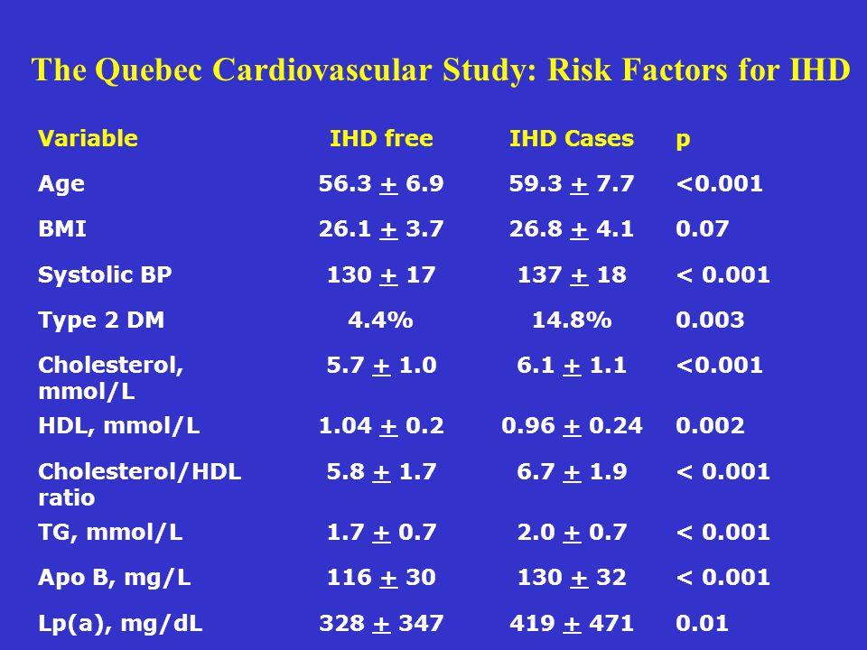 VariableIHD freeIHD Casesp Age56.3 + 6.959.3 + 7.7<0.001 BMI26.1 + 3.726.8 + 4.10.07 Systolic BP130 + 17137 + 18< 0.001 Type 2 DM4.4%14.8%0.003 Choles