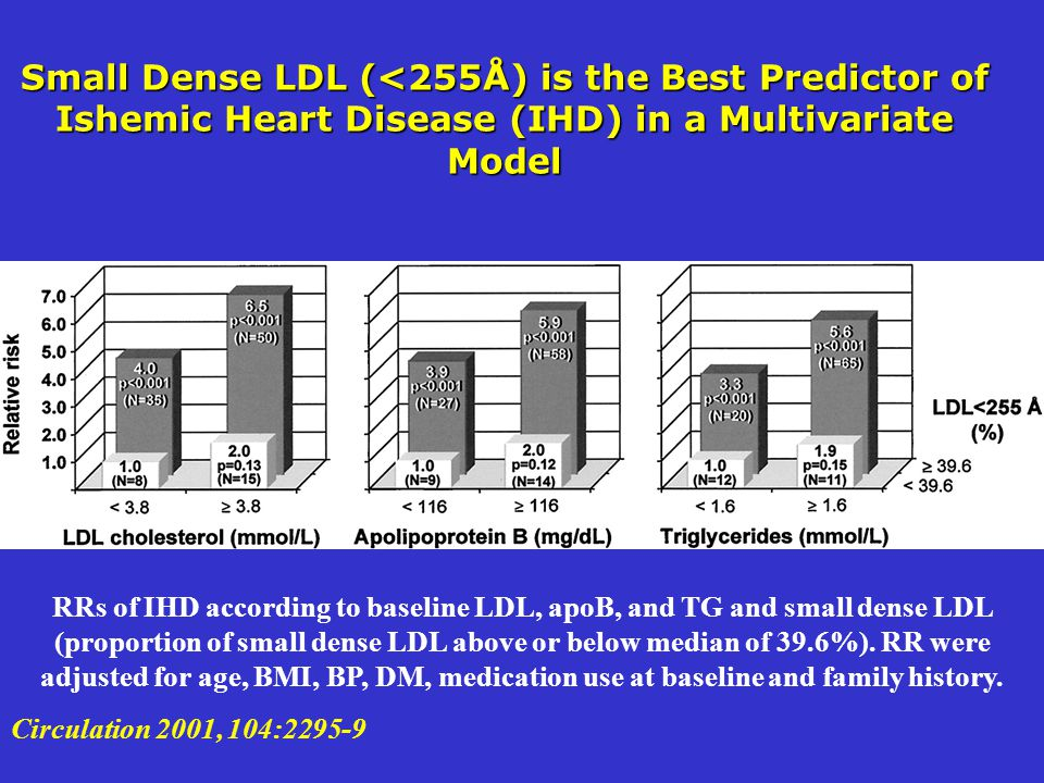 Small Dense LDL (<255Å) is the Best Predictor of Ishemic Heart Disease (IHD) in a Multivariate Model RRs of IHD according to baseline LDL, apoB, and T