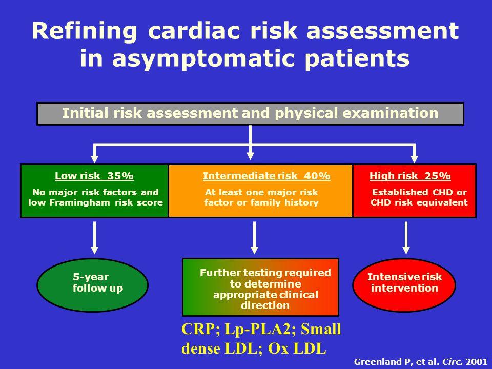 Low risk 35%Intermediate risk 40%High risk 25% No major risk factors and low Framingham risk score At least one major risk factor or family history Es