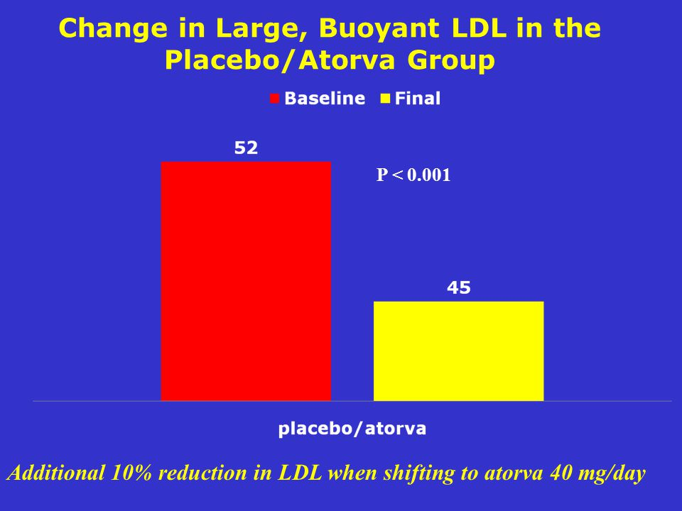 Change in Large, Buoyant LDL in the Placebo/Atorva Group P < 0.001 Additional 10% reduction in LDL when shifting to atorva 40 mg/day
