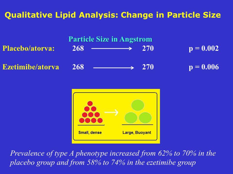 Qualitative Lipid Analysis: Change in Particle Size Particle Size in Angstrom Particle Size in Angstrom Placebo/atorva: 268270p = 0.002 Ezetimibe/ator