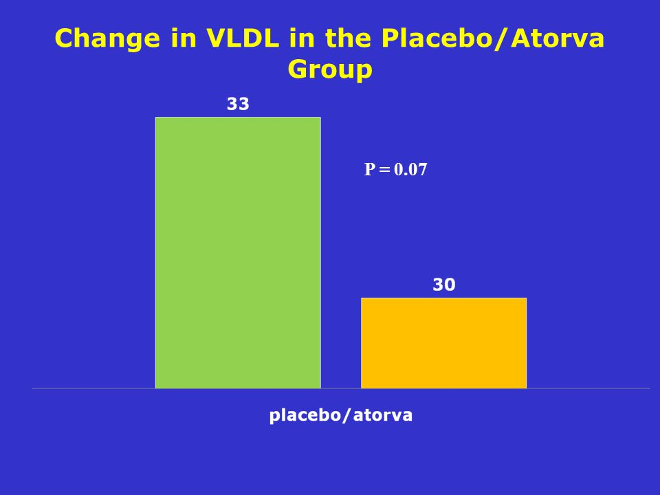 Change in VLDL in the Placebo/Atorva Group P = 0.07