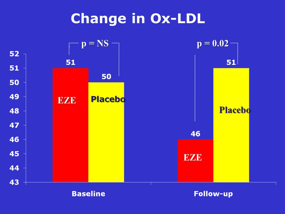Change in Ox-LDL p = NS p = 0.02 EZE EZE Placebo