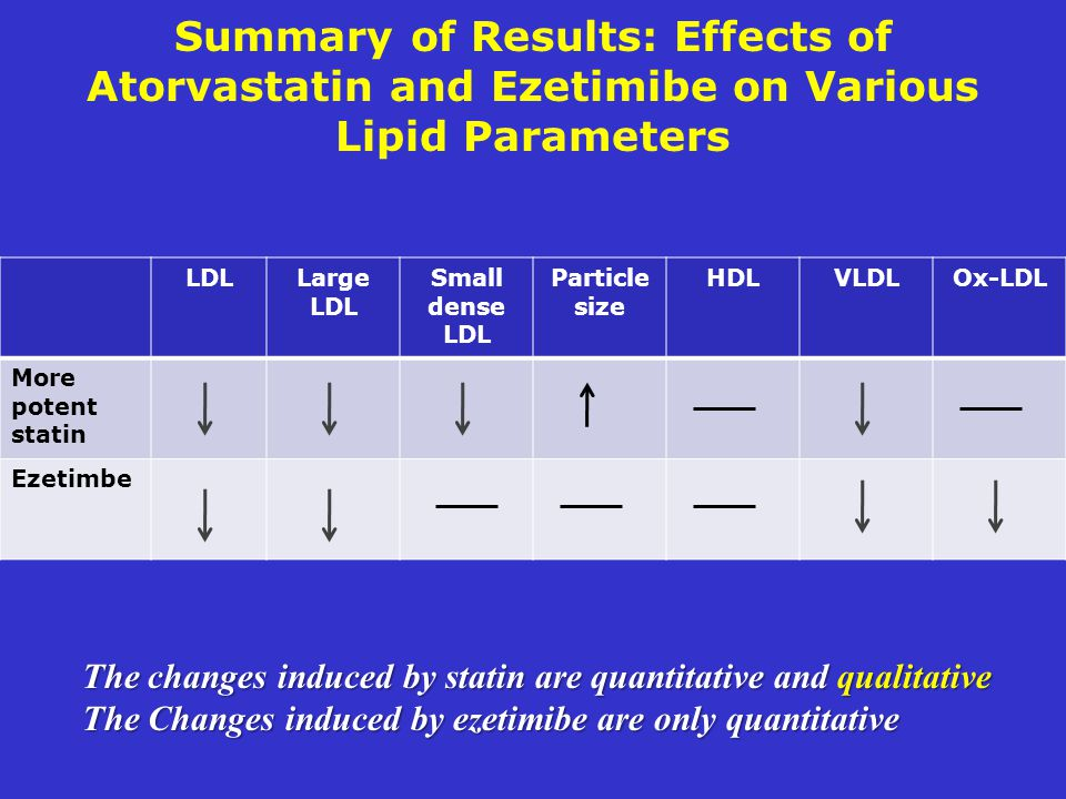 Summary of Results: Effects of Atorvastatin and Ezetimibe on Various Lipid Parameters LDLLarge LDL Small dense LDL Particle size HDLVLDLOx-LDL More po