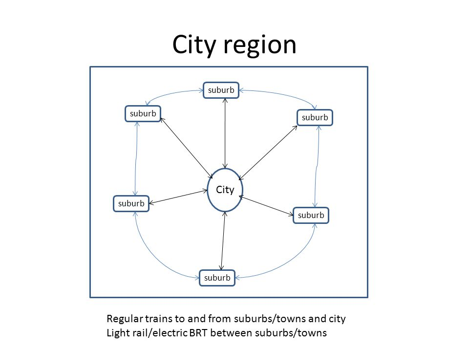 City region City suburb Regular trains to and from suburbs/towns and city Light rail/electric BRT between suburbs/towns