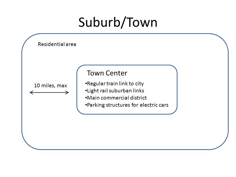 Suburb/Town Town Center Regular train link to city Light rail suburban links Main commercial district Parking structures for electric cars Residential area 10 miles, max