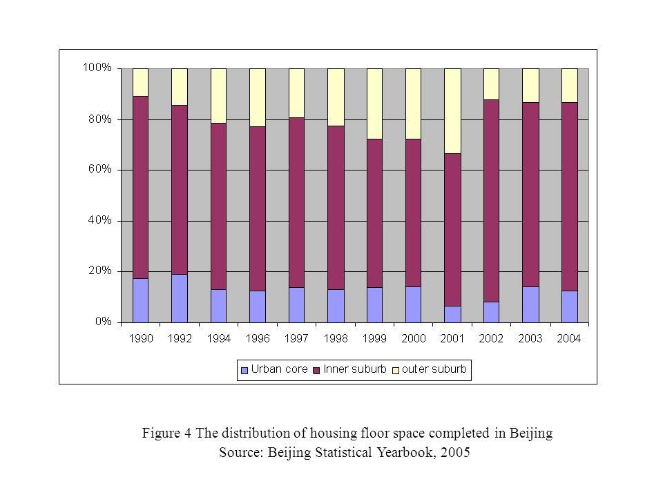 Figure 4 The distribution of housing floor space completed in Beijing Source: Beijing Statistical Yearbook, 2005
