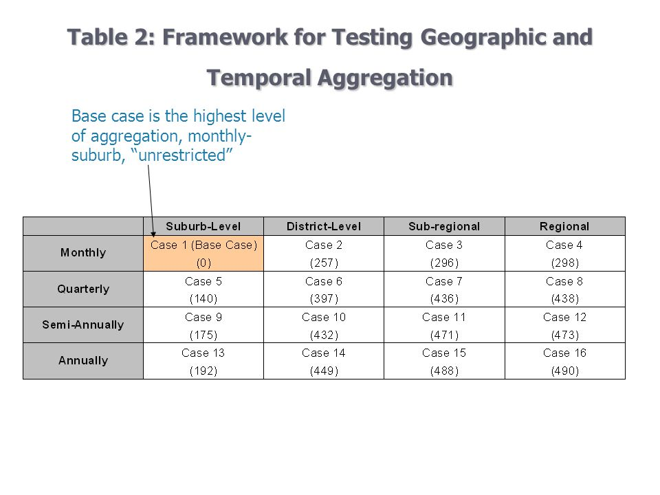 Table 2: Framework for Testing Geographic and Temporal Aggregation Base case is the highest level of aggregation, monthly- suburb, unrestricted