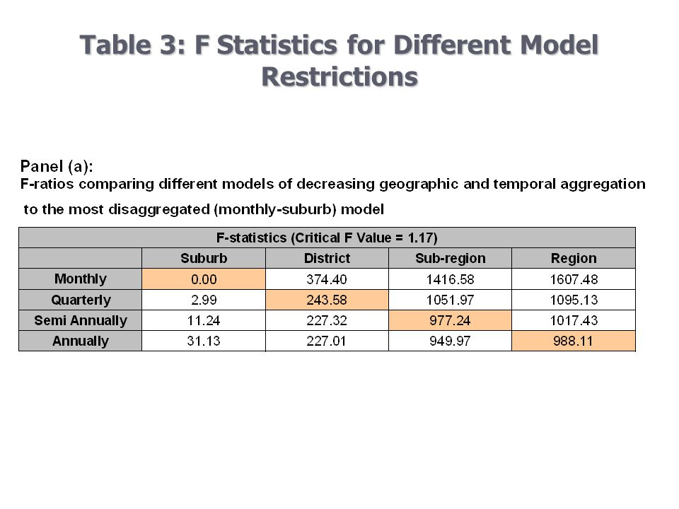 Table 3: F Statistics for Different Model Restrictions Panel (a):F-ratios comparing different models of decreasing geographic and temporal aggregation to the most disaggregated (monthly-suburb)modelPanel (a):F-ratios comparing different models of decreasing geographic and temporal aggregation to the most disaggregated (monthly-suburb)model