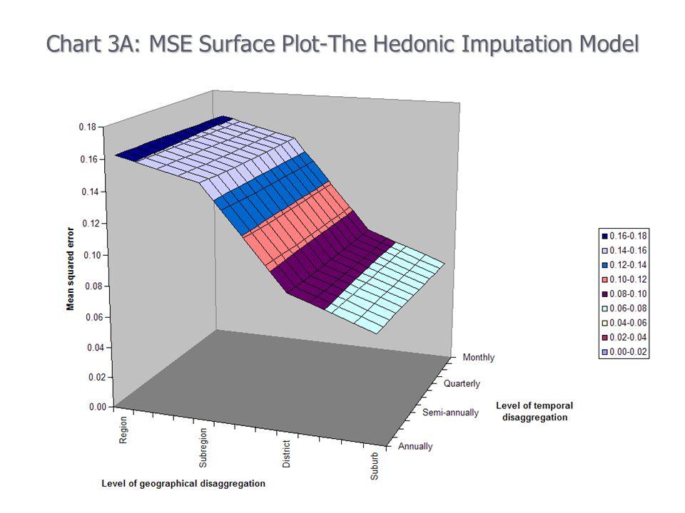 Chart 3A: MSE Surface Plot-The Hedonic Imputation Model