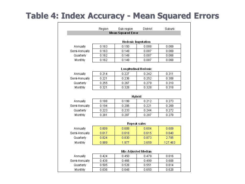 Table 4: Index Accuracy - Mean Squared Errors