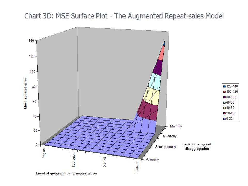 Chart 3D: MSE Surface Plot - The Augmented Repeat-sales Model
