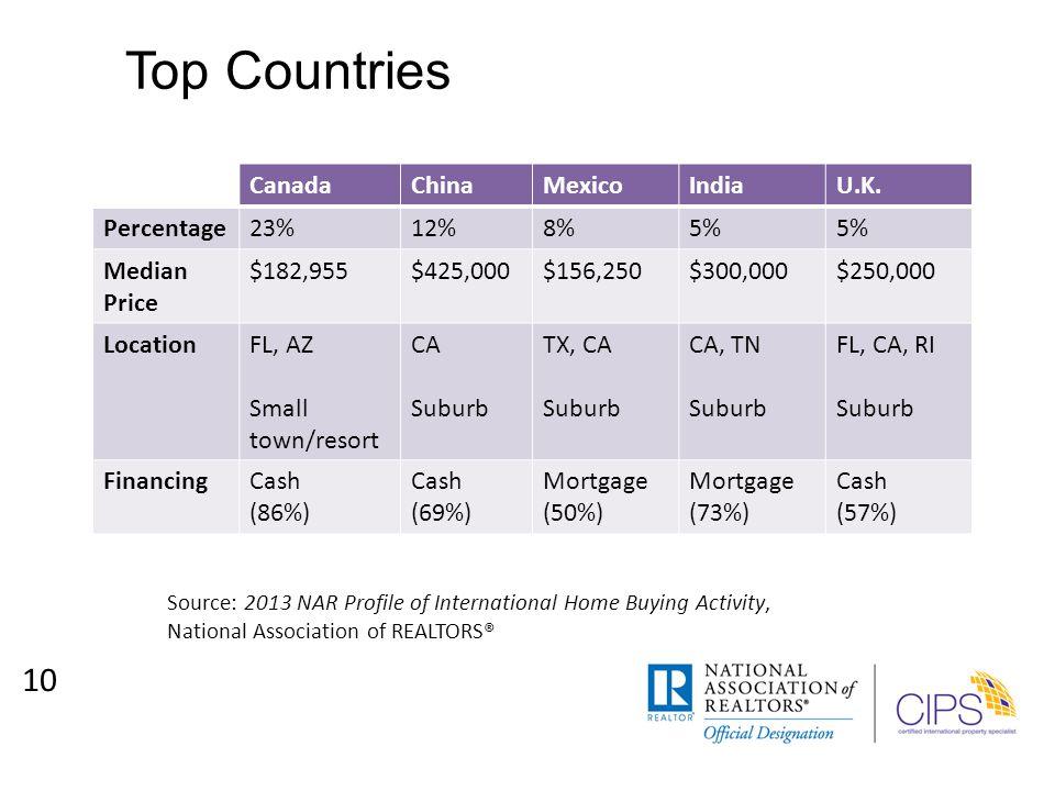 Top Countries 10 CanadaChinaMexicoIndiaU.K.