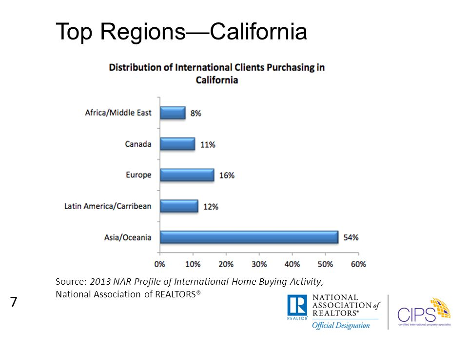 Top Regions—California 7 Source: 2013 NAR Profile of International Home Buying Activity, National Association of REALTORS®
