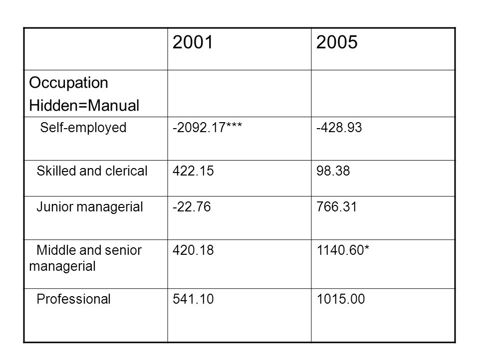 20012005 Occupation Hidden=Manual Self-employed-2092.17***-428.93 Skilled and clerical422.1598.38 Junior managerial-22.76766.31 Middle and senior managerial 420.181140.60* Professional541.101015.00