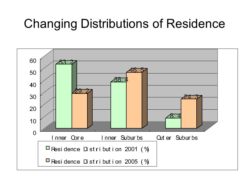 Changing Distributions of Employment
