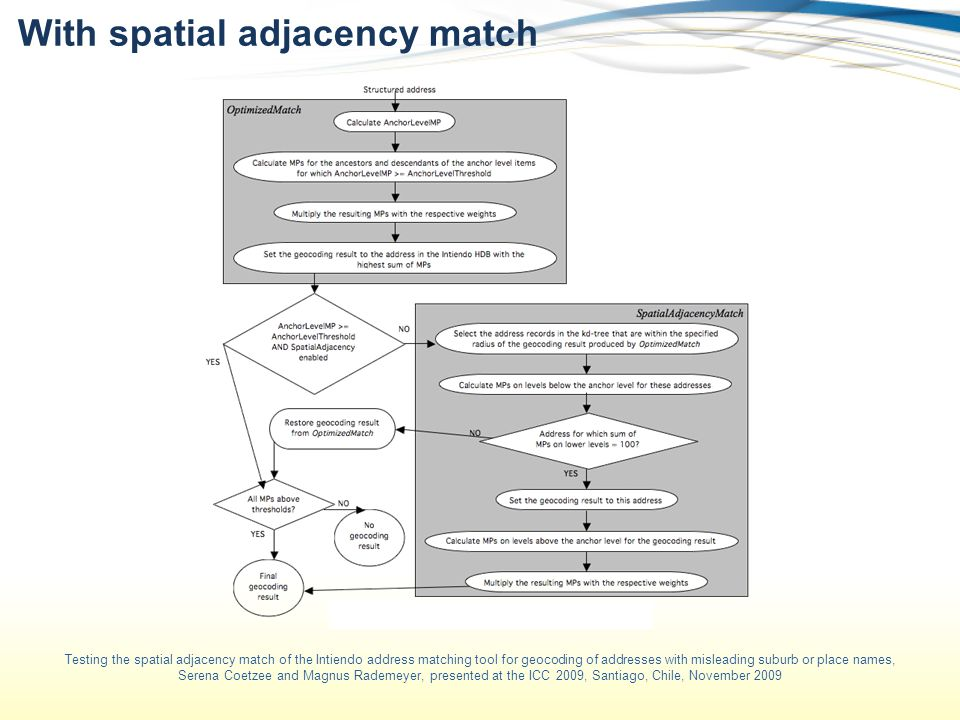 With spatial adjacency match Testing the spatial adjacency match of the Intiendo address matching tool for geocoding of addresses with misleading suburb or place names, Serena Coetzee and Magnus Rademeyer, presented at the ICC 2009, Santiago, Chile, November 2009