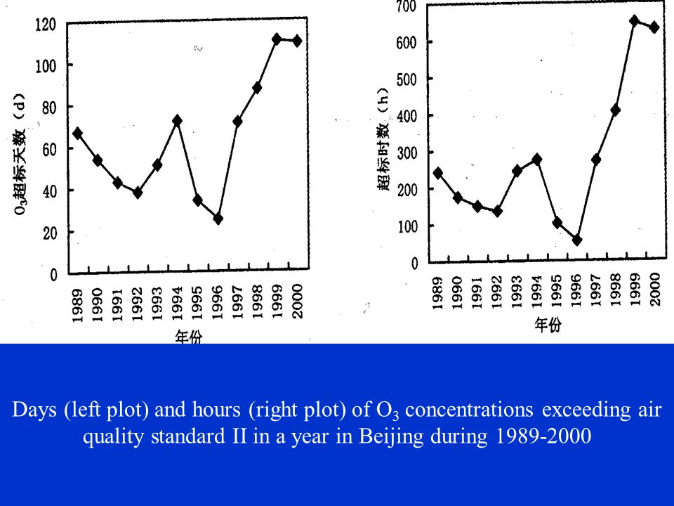 Days (left plot) and hours (right plot) of O 3 concentrations exceeding air quality standard II in a year in Beijing during 1989-2000