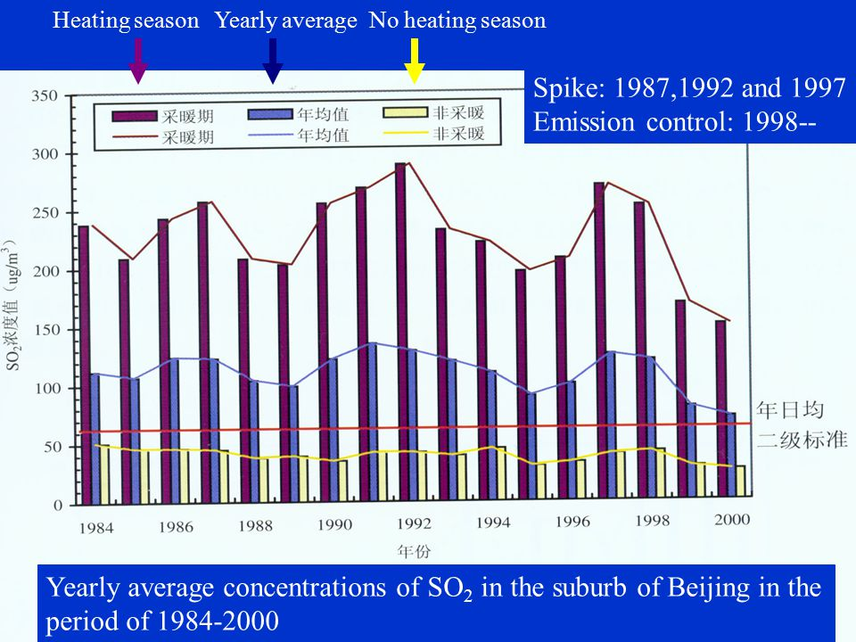 Heating seasonYearly averageNo heating season Yearly average concentrations of SO 2 in the suburb of Beijing in the period of 1984-2000 Spike: 1987,1992 and 1997 Emission control: 1998--
