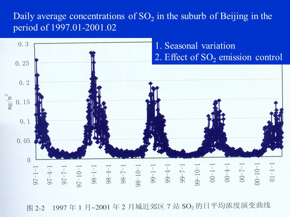Heating seasonYearly averageNo heating season Yearly average concentrations of NO x in the suburb of Beijing in the period of 1981-2000 Fast increase after 1989 Emission control: 1998-