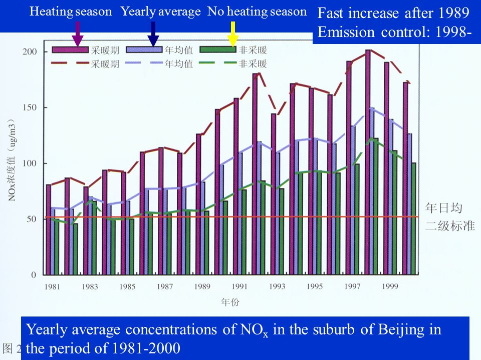 Observed maximum O 3 concentrations in Beijing during 1989-2000