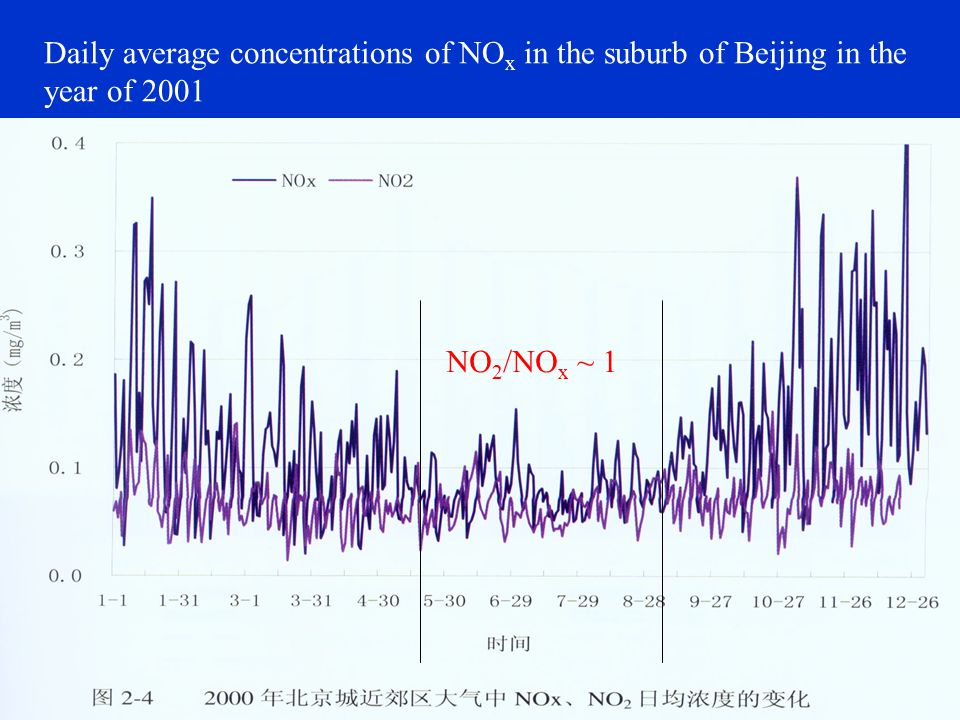Daily average concentrations of NO x in the suburb of Beijing in the year of 2001 NO 2 /NO x ~ 1