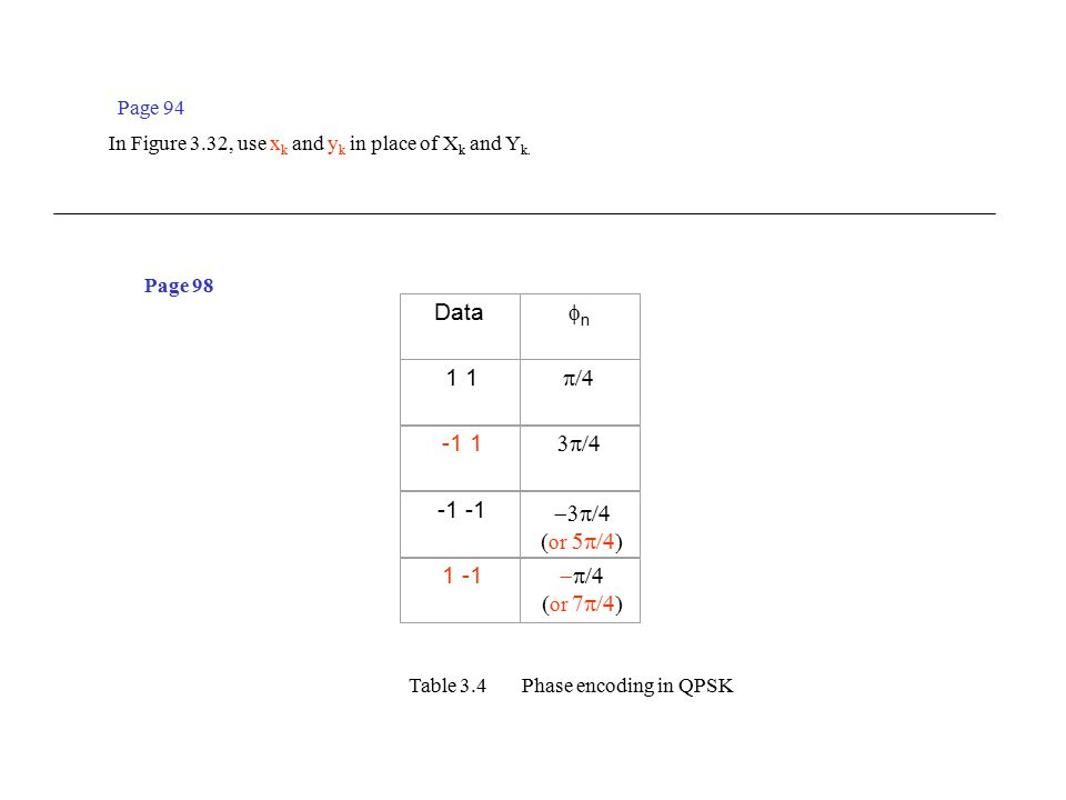 Data nn 1 1  -1 1  -1 -1   or  1 -1   or  Table 3.4 Phase encoding in QPSK Page 98 Page 94 In Figure 3.32, use x k and y k in place of X k and Y k.