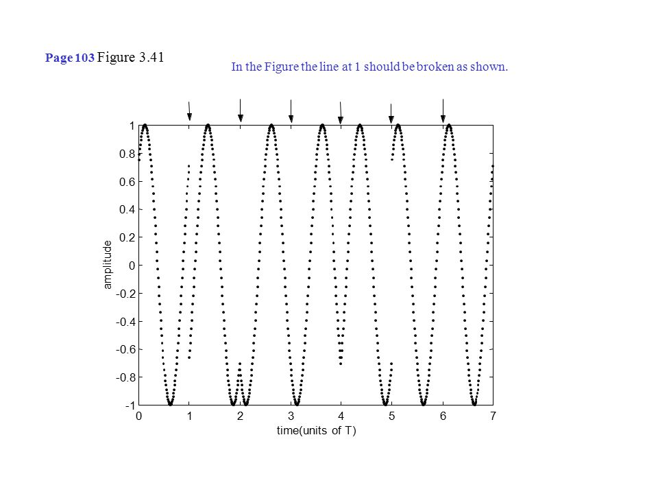 time(units of T) amplitude Page 103 Figure 3.41 In the Figure the line at 1 should be broken as shown.
