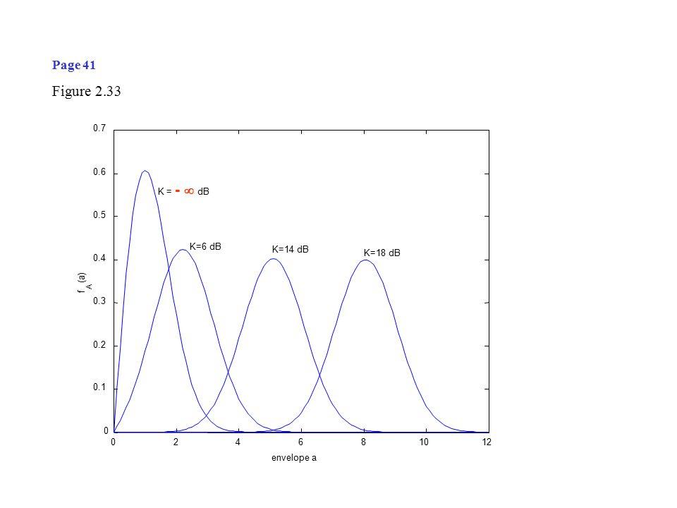 024681012 0 0.1 0.2 0.3 0.4 0.5 0.6 0.7 envelope a f A (a) K = -  dB K=6 dB K=14 dB K=18 dB Page 41 Figure 2.33