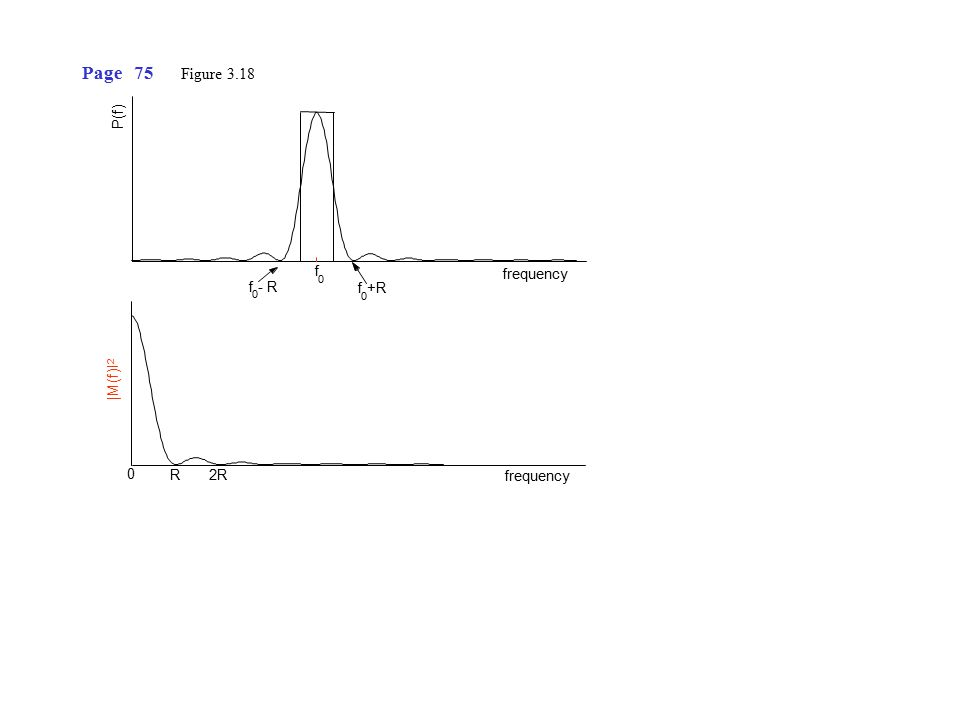 The output noise, n(T), has a spectral density, G out (f), given by (See Appendix A.6) Page 79 (below eqn.